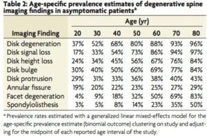 image findings in asymptomatic individuals